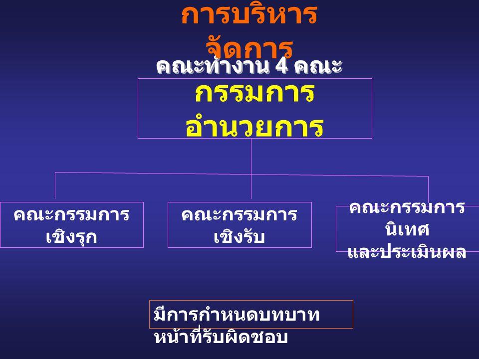 การบริหารจัดการ (2) • แผนงาน / โครงการป้องกัน ควบคุม โรคไม่ติดต่อเรื้องรัง แผนงาน ระดับ Cup โดยทีมเชิงรุก เชิงรับ • ประเมินผลงานและนำเสนอระดับ Cup ปีละครั้ง