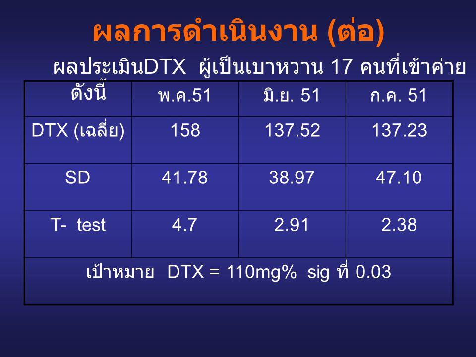 ผลการดำเนินงาน ( ต่อ ) ผลประเมิน DTX ผู้เป็นเบาหวาน 17 คนที่เข้าค่าย ดังนี้ พ. ค.51 มิ. ย. 51 ก. ค. 51 DTX ( เฉลี่ย ) 158137.52137.23 SD41.7838.9747.1