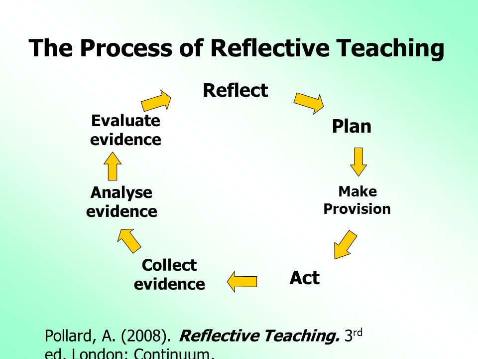 The Process of Reflective Teaching Reflect Plan Make Provision Act Collect evidence Analyse evidence Evaluate evidence Pollard, A. (2008). Reflective