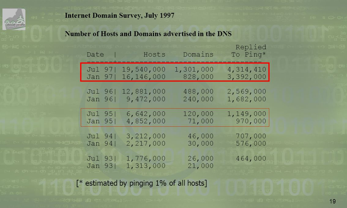 19 Internet Domain Survey, July 1997 Number of Hosts and Domains advertised in the DNS Replied Date | Hosts Domains To Ping* ------+------------------