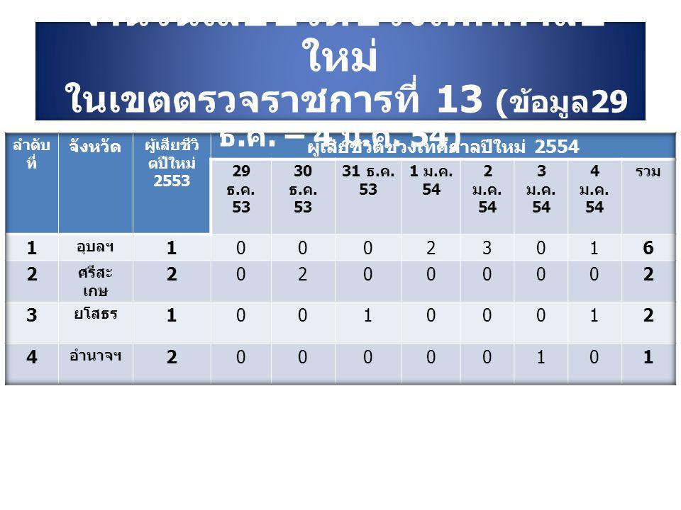 จำนวนเสียชีวิตช่วงเทศกาลปี ใหม่ ในเขตตรวจราชการที่ 13 ( ข้อมูล 29 ธ. ค. – 4 ม. ค. 54)