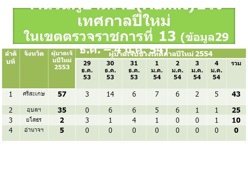 ลำดั บที่ จังหวัด ผู้บาดเจ็ บปีใหม่ 2553 ผู้บาดเจ็บช่วงเทศกาลปีใหม่ 2554 29 ธ.