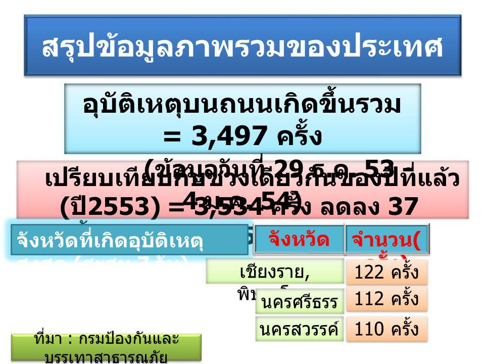 สรุปข้อมูลภาพรวมของประเทศ เปรียบเทียบกับช่วงเดียวกันของปีที่ แล้ว ( ปี 2553) = 347 ราย เพิ่มขึ้น 11 ราย ( คิดเป็น 3.17 %) ที่มา : กรมป้องกันและ บรรเทาสาธารณภัย จำนวนผู้เสียชีวิตสะสมรวม = 358 ครั้ง ( ข้อมูลวันที่ 29 ธ.