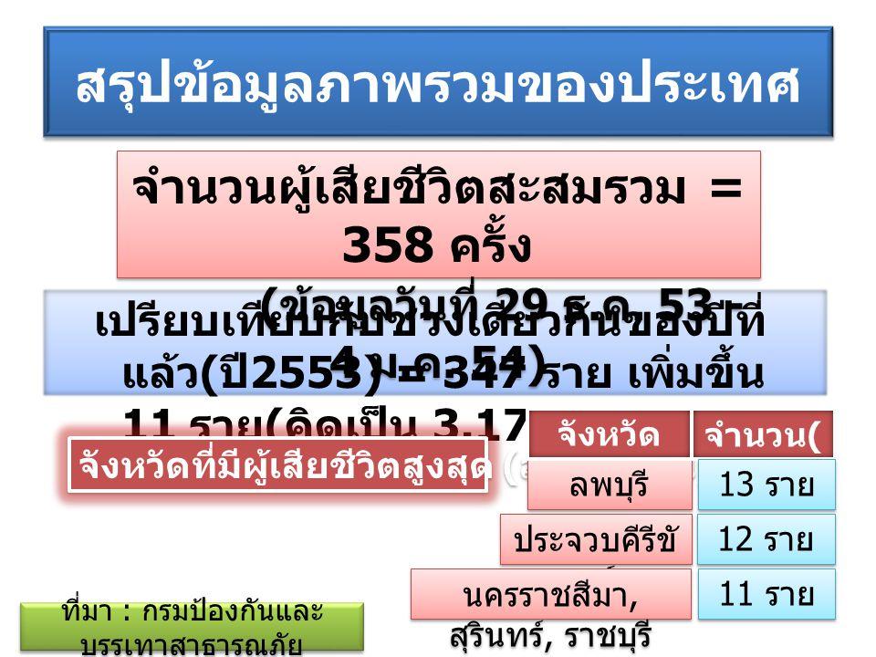 สรุปข้อมูลภาพรวมของประเทศ เปรียบเทียบกับช่วงเดียวกันของปีที่ แล้ว ( ปี 2553) = 3,827 คน ลดลง 77 ราย ( คิดเป็น 2.01 %) ที่มา : กรมป้องกันและ บรรเทาสาธารณภัย จำนวนผู้บาดเจ็บ (admit) สะสม รวม = 3,750 คน ( ข้อมูลวันที่ 29 ธ.