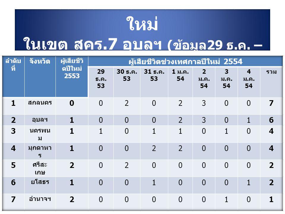 จำนวนเสียชีวิตช่วงเทศกาลปี ใหม่ ในเขตตรวจราชการที่ 11 ( ข้อมูล 29 ธ. ค. – 4 ม. ค. 54)