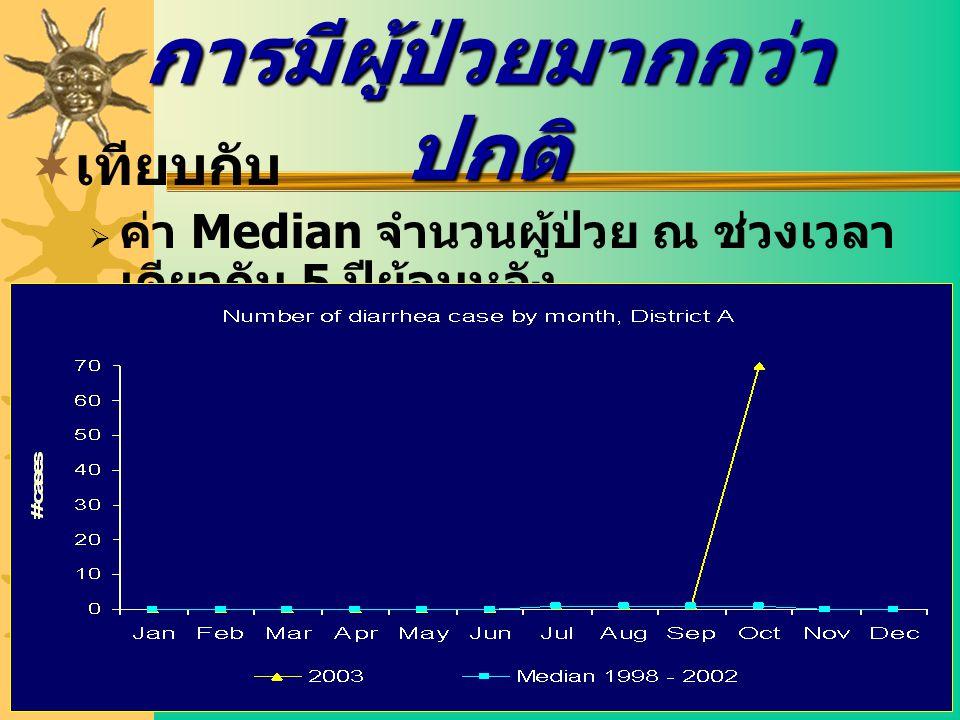 การมีผู้ป่วยมากกว่า ปกติ  เทียบกับ  ค่า Median จำนวนผู้ป่วย ณ ช่วงเวลา เดียวกัน 5 ปีย้อนหลัง