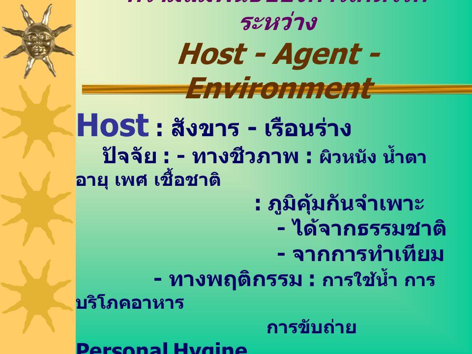 ความสัมพันธ์ของการเกิดโรค ระหว่าง Host - Agent - Environment Host : สังขาร - เรือนร่าง ปัจจัย : - ทางชีวภาพ : ผิวหนัง น้ำตา อายุ เพศ เชื้อชาติ : ภูมิค