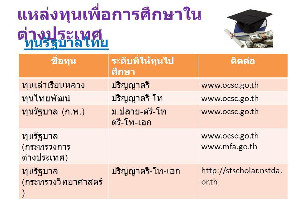 แหล่งทุนเพื่อการศึกษาใน ต่างประเทศ ชื่อทุนระดับที่ให้ทุนไป ศึกษา ติดต่อ ทุนเล่าเรียนหลวงปริญญาตรี www.ocsc.go.th ทุนไทยพัฒน์ปริญญาตรี - โท www.ocsc.go