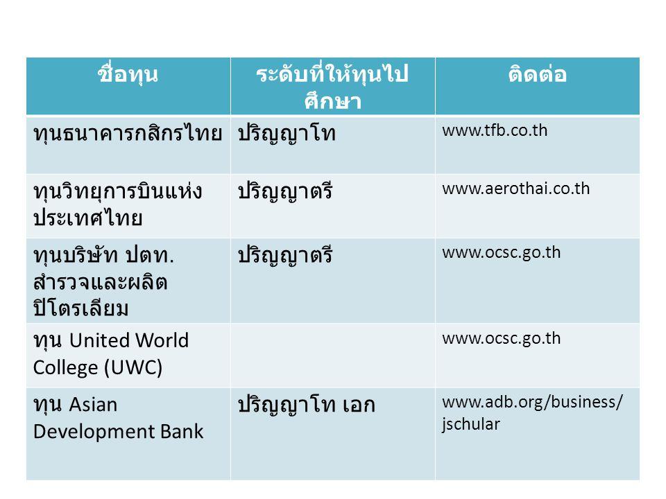 ชื่อทุนระดับที่ให้ทุนไป ศึกษา ติดต่อ ทุนธนาคารกสิกรไทยปริญญาโท www.tfb.co.th ทุนวิทยุการบินแห่ง ประเทศไทย ปริญญาตรี www.aerothai.co.th ทุนบริษัท ปตท.