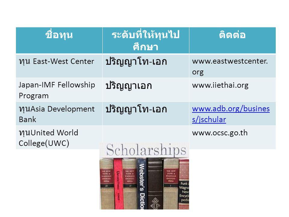 ชื่อทุนระดับที่ให้ทุนไป ศึกษา ติดต่อ ทุน East-West Center ปริญญาโท - เอก www.eastwestcenter. org Japan-IMF Fellowship Program ปริญญาเอก www.iiethai.or