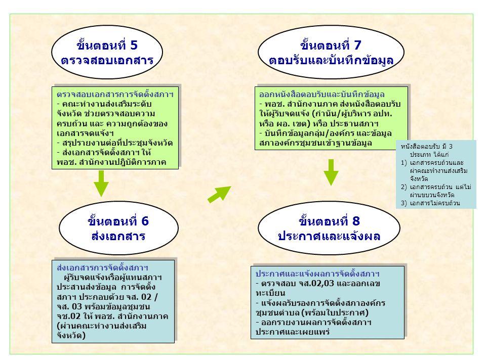ประกาศและแจ้งผลการจัดตั้งสภาฯ - ตรวจสอบ จส.02,03 และออกเลข ทะเบียน - แจ้งผลรับรองการจัดตั้งสภาองค์กร ชุมชนตำบล (พร้อมใบประกาศ) - ออกรายงานผลการจัดตั้ง
