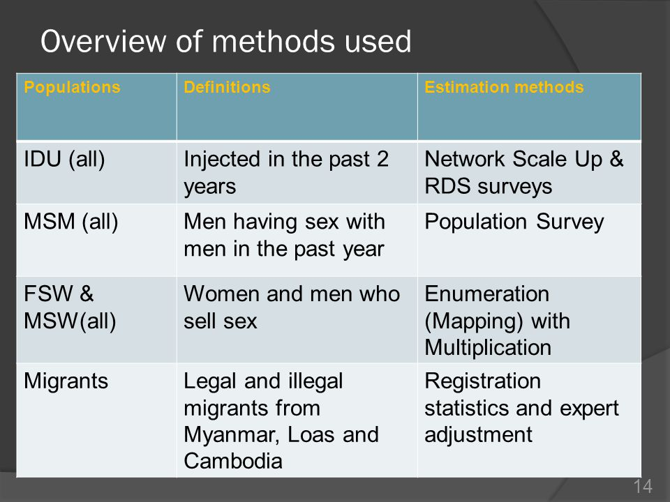 Overview of methods used PopulationsDefinitionsEstimation methods IDU (all)Injected in the past 2 years Network Scale Up & RDS surveys MSM (all)Men having sex with men in the past year Population Survey FSW & MSW(all) Women and men who sell sex Enumeration (Mapping) with Multiplication MigrantsLegal and illegal migrants from Myanmar, Loas and Cambodia Registration statistics and expert adjustment 14