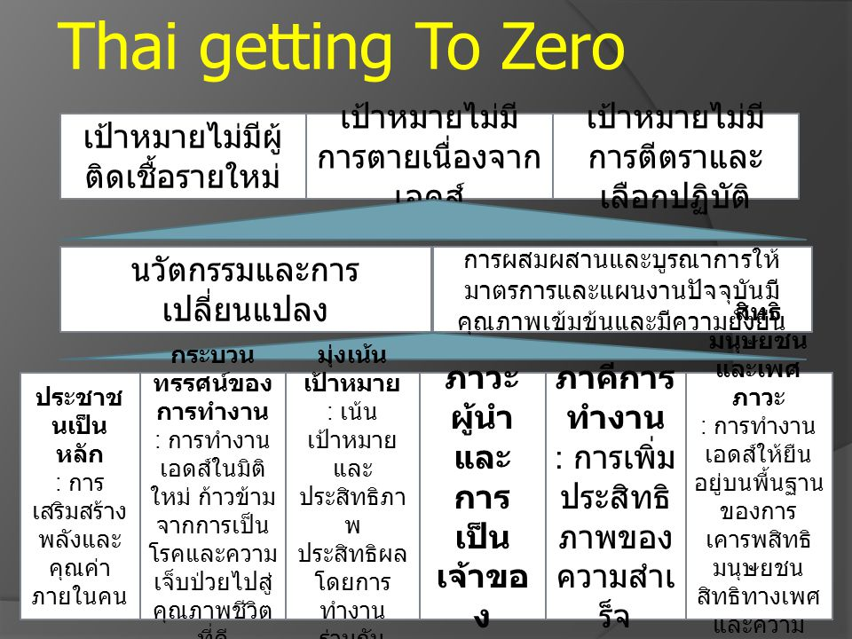 Getting to Zero of New Infections Focus where and who of new infections occur Mode of Transmission 94% of new infections 41% 11% 32% 10% 6% คาดว่าในปัจจุบันเป็นจังหวัด ที่มีจำนวนผู้ติดเชื้อรายใหม่ ประมาณร้อยละ 65 ของ จำนวนคาดประมาณผู้ติด เชื้อรายใหม่ทั้งหมด