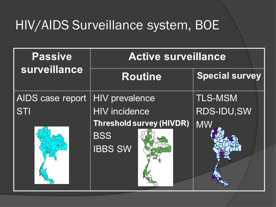 HIV/AIDS Surveillance system, BOE Passive surveillance Active surveillance Routine Special survey AIDS case report STI HIV prevalence HIV incidence Threshold survey (HIVDR) BSS IBBS SW TLS-MSM RDS-IDU,SW MW
