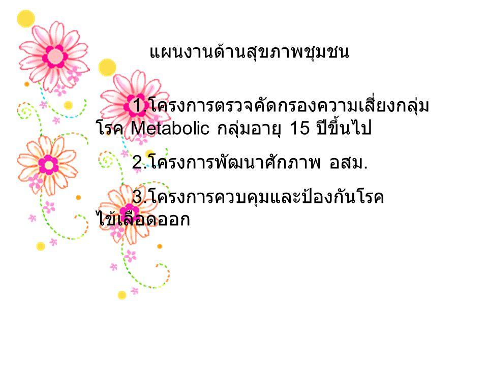 แผนงานด้านสุขภาพชุมชน 1. โครงการตรวจคัดกรองความเสี่ยงกลุ่ม โรค Metabolic กลุ่มอายุ 15 ปีขึ้นไป 2. โครงการพัฒนาศักภาพ อสม. 3. โครงการควบคุมและป้องกันโร