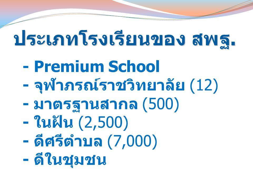 ประเภทโรงเรียนของ สพฐ. - Premium School - จุฬาภรณ์ราชวิทยาลัย (12) - มาตรฐานสากล (500) - ในฝัน (2,500) - ดีศรีตำบล (7,000) - ดีในชุมชน