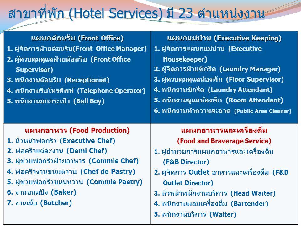 สาขาที่พัก (Hotel Services) มี 23 ตำแหน่งงาน สาขาที่พัก (Hotel Services) มี 23 ตำแหน่งงาน แผนกต้อนรับ (Front Office) 1. ผู้จัดการฝ่ายต้อนรับ (Front Of