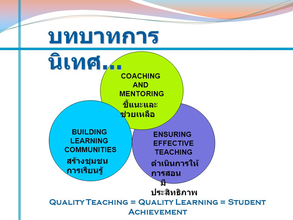 ENSURING EFFECTIVE TEACHING COACHING AND MENTORING BUILDING LEARNING COMMUNITIES Quality Teaching = Quality Learning = Student Achievement บทบาทการ นิเทศ...