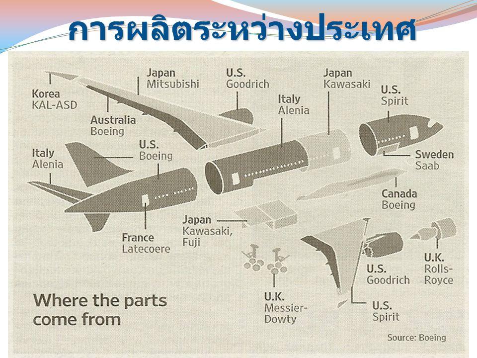 การผลิตระหว่างประเทศ