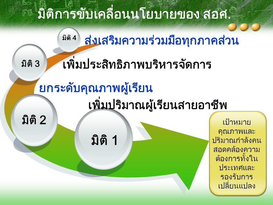 มิติ 1 มิติ 2 มิติ 3 มิติ 4 เพิ่มปริมาณผู้เรียนสายอาชีพ ยกระดับคุณภาพผู้เรียน เพิ่มประสิทธิภาพบริหารจัดการ ส่งเสริมความร่วมมือทุกภาคส่วน มิติการขับเคล