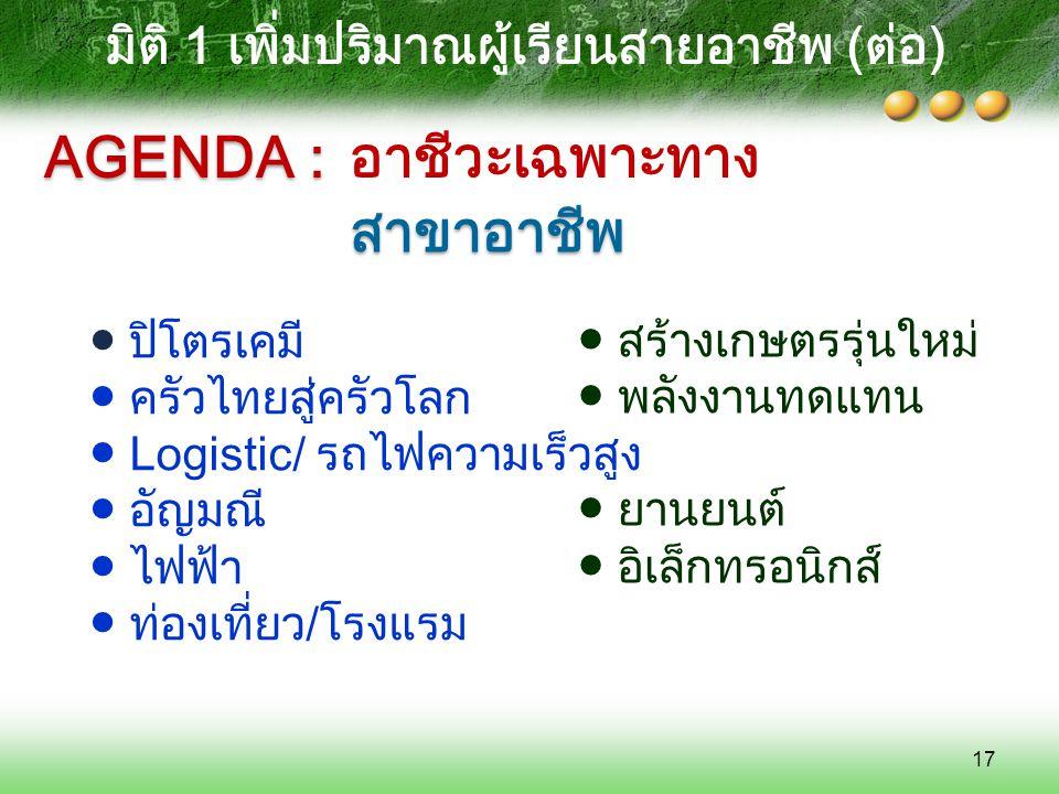 ● ปิโตรเคมี ● ครัวไทยสู่ครัวโลก ● Logistic/ รถไฟความเร็วสูง ● อัญมณี ● ไฟฟ้า ● ท่องเที่ยว/โรงแรม สาขาอาชีพ 17 AGENDA : ● สร้างเกษตรรุ่นใหม่ ● พลังงานท