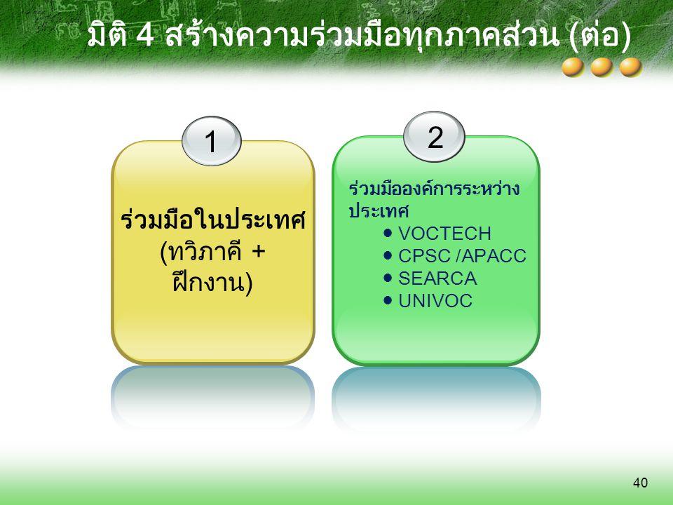 40 มิติ 4 สร้างความร่วมมือทุกภาคส่วน (ต่อ) ร่วมมือองค์การระหว่าง ประเทศ ● VOCTECH ● CPSC /APACC ● SEARCA ● UNIVOC 1 ร่วมมือในประเทศ (ทวิภาคี + ฝึกงาน)