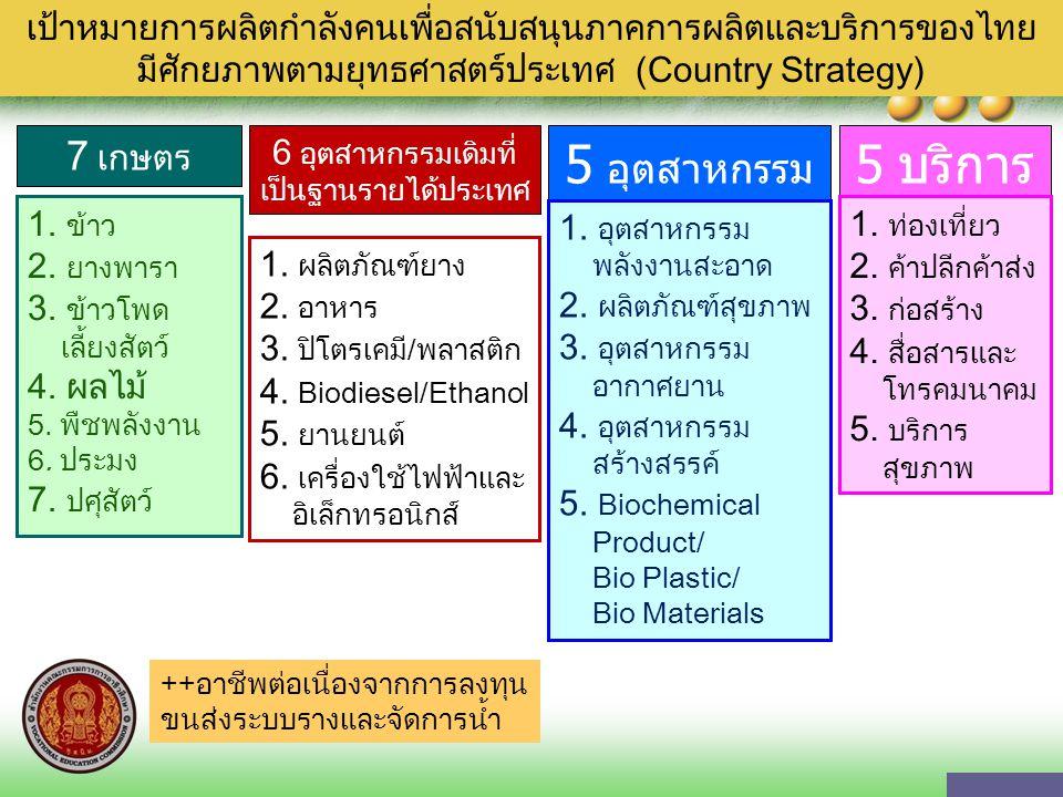 เป้าหมายการผลิตกำลังคนเพื่อสนับสนุนภาคการผลิตและบริการของไทย มีศักยภาพตามยุทธศาสตร์ประเทศ (Country Strategy) 7 เกษตร 6 อุตสาหกรรมเดิมที่ เป็นฐานรายได้