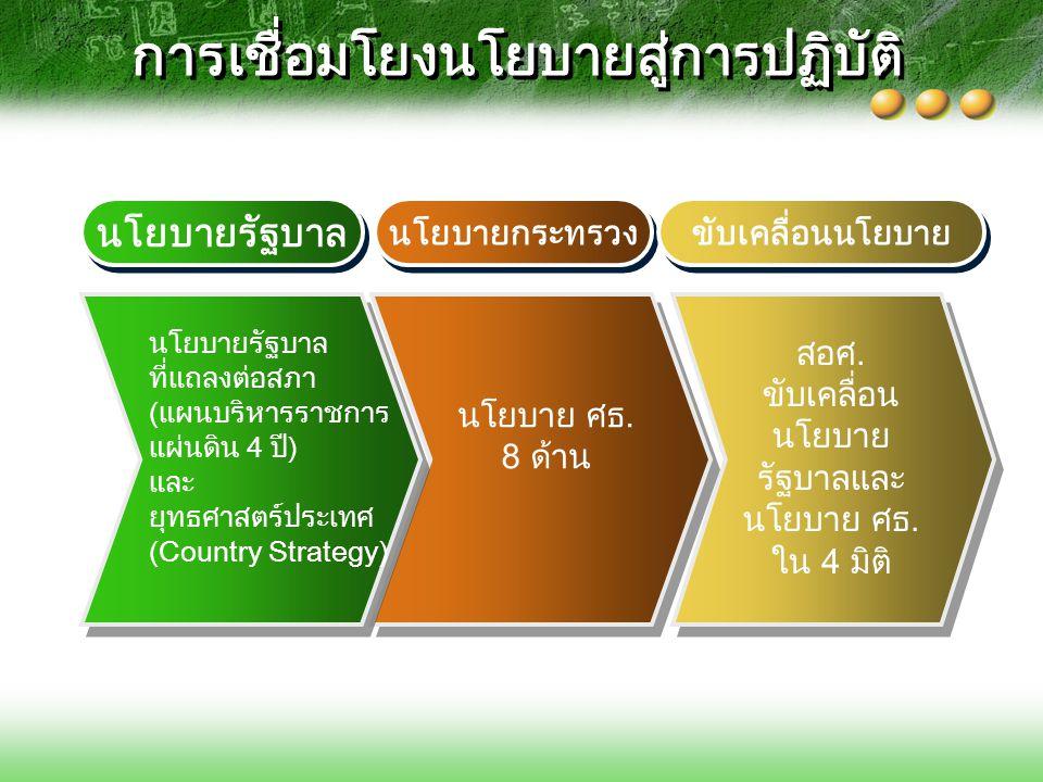 นโยบายรัฐบาล นโยบายกระทรวงศึกษาธิการ 1) เร่งปฏิรูปการเรียนรู้ 2) ปฏิรูประบบผลิตและพัฒนาครู 3) เร่งนำเทคโนโลยีสารสนเทศและการสื่อสาร มาใช้ ในการปฏิรูปการเรียนรู้ 4) พัฒนาคุณภาพการอาชีวศึกษาให้มีมาตรฐาน เทียบได้กับระดับสากล 5) ส่งเสริมให้สถาบันอุดมศึกษาเร่งพัฒนาคุณภาพและ มาตรฐาน มากกว่าการขยายเชิงปริมาณ 6) ส่งเสริมให้เอกชนและทุกภาคส่วนเข้ามาร่วมจัดและ สนับสนุนการศึกษามากขึ้น 7) เพิ่มและกระจายโอกาสทางการศึกษาอย่างมีคุณภาพ 8) ให้ความสำคัญกับการพัฒนาการศึกษาในจังหวัด ชายแดนใต้ 1) พัฒนาคุณภาพการศึกษาทุกระดับ 2) สร้างโอกาสทางการศึกษา 3) ปฏิรูประบบการผลิตครูให้มี คุณภาพทัดเทียมนานาชาติ 4) จัดการศึกษาระดับอุดมศึกษา อาชีวศึกษาและฝึกอบรมวิชาชีพ ให้สอดคล้องกับปริมาณและ คุณภาพ 5) พัฒนาการใช้เทคโนโลยี สารสนเทศให้ทัดเทียมนานาชาติ 6) สนับสนุนการพัฒนาเพื่อสร้าง ทุนปัญญาชาติ 7) เพิ่มขีดความสามารถของ ทรัพยากรมนุษย์เพื่อรองรับการ เปิดเสรีประชาคมอาเซียน ยุทธศาสตร์ประเทศ (Country Strategy) ลดความเหลื่อมล้ำ (Inclusive Growth) 1)ปฏิรูปการศึกษา 2)พัฒนาภาคการศึกษารองรับการเข้าสู่ประชาคมอาเซียน 1)เพิ่มปริมาณผู้เรียน สายอาชีพ 2) ยกระดับ คุณภาพผู้เรียน 3) เพิ่มประสิทธิภาพ บริหารจัดการ 4) ส่งเสริมความร่วมมือ ทุกภาคส่วน