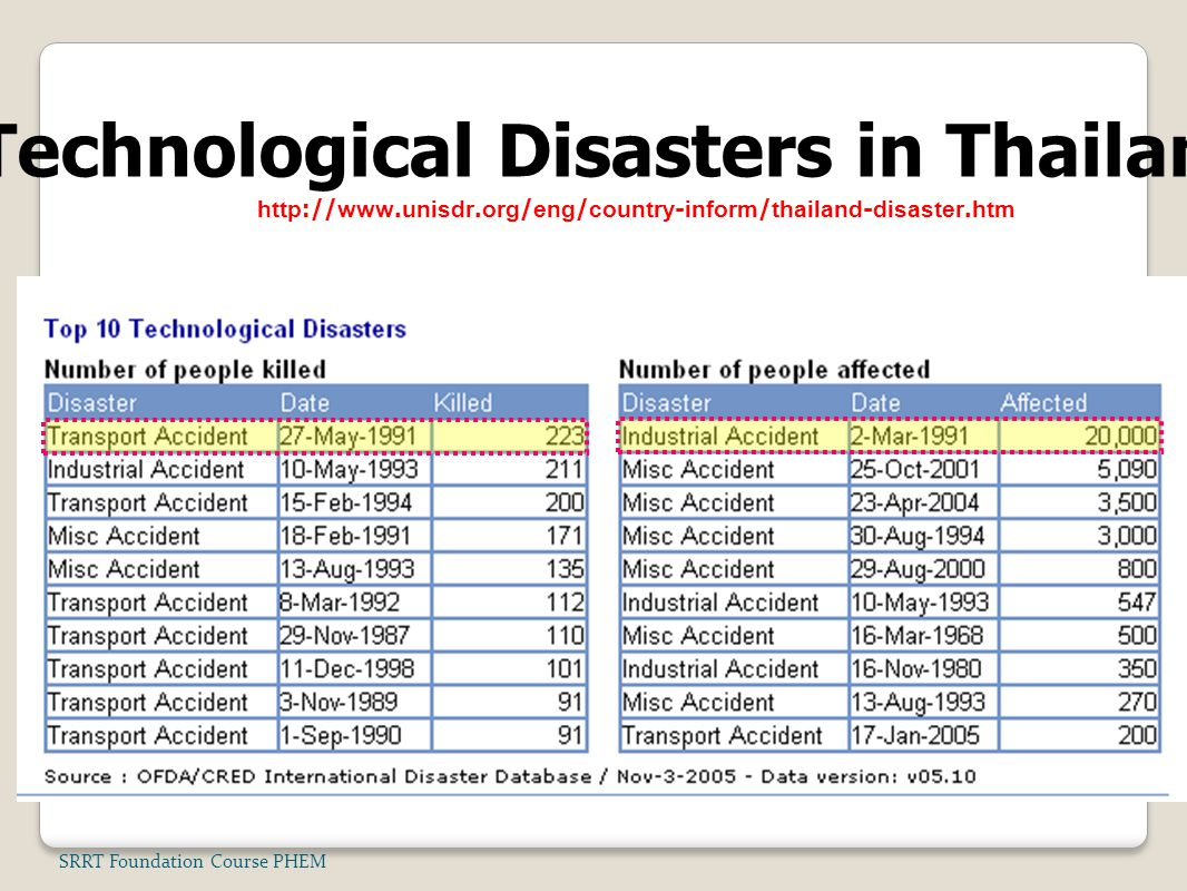 SRRT Foundation Course PHEM Technological Disasters in Thailand http://www.unisdr.org/eng/country-inform/thailand-disaster.htm
