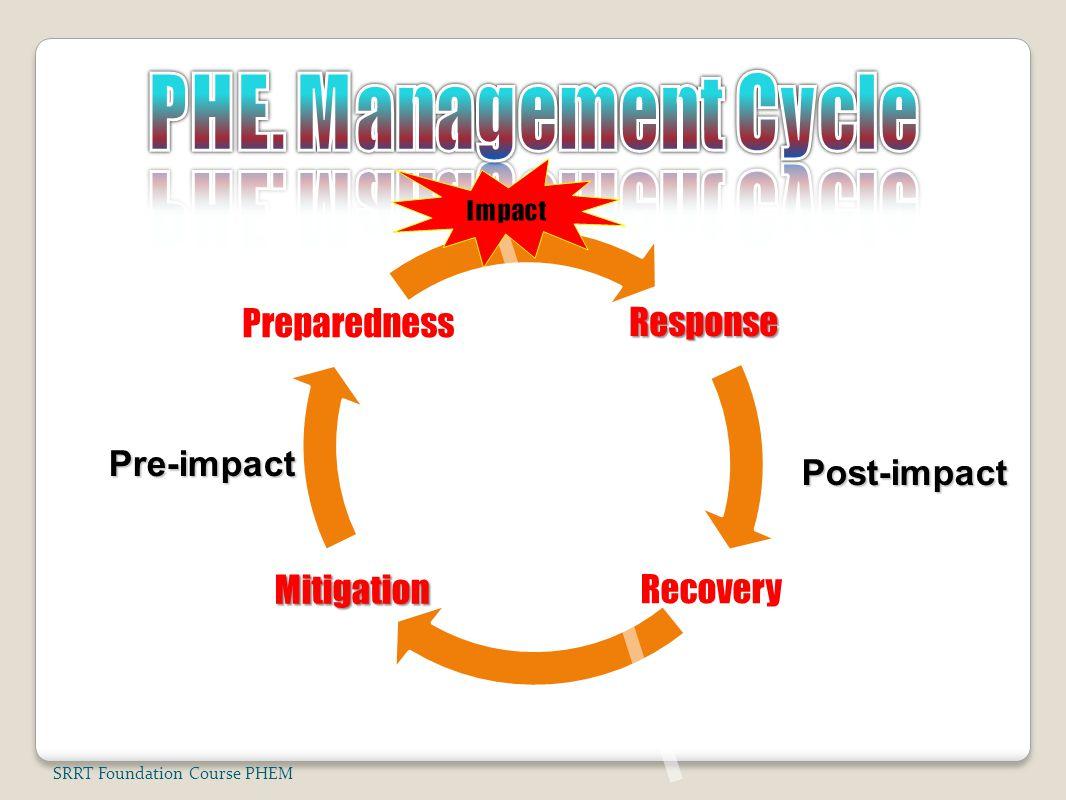 Response Recovery Mitigation PreparednessPre-impact Post-impact SRRT Foundation Course PHEM