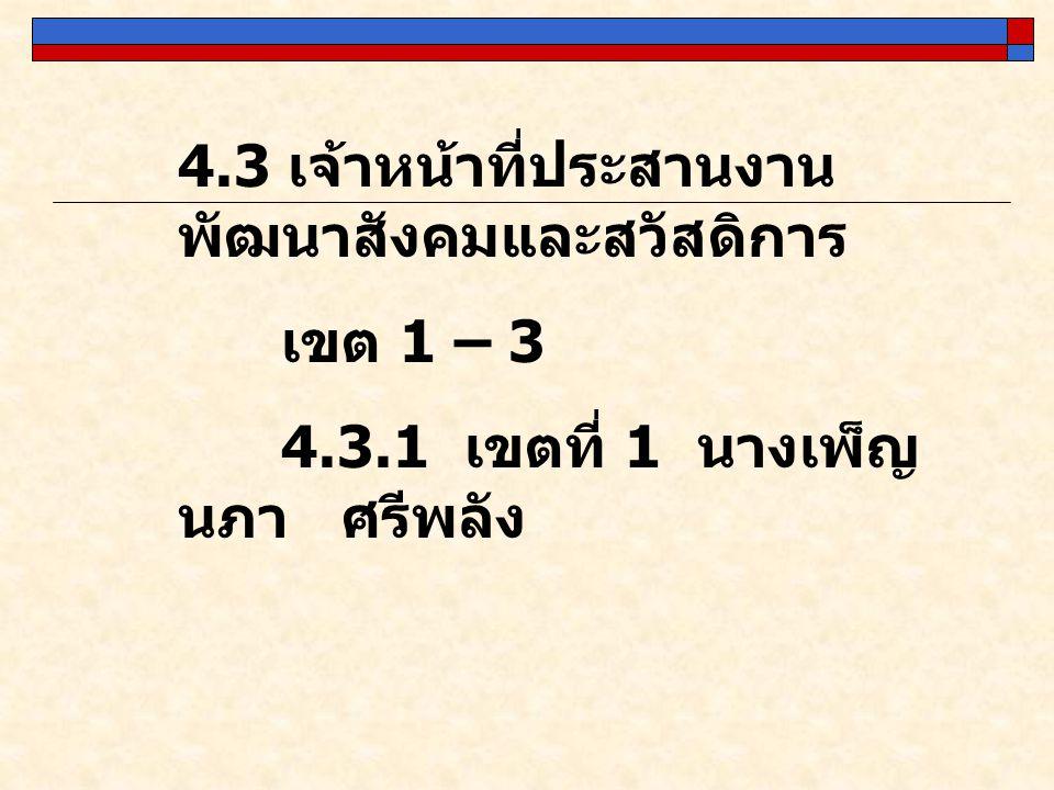 4.3 เจ้าหน้าที่ประสานงาน พัฒนาสังคมและสวัสดิการ เขต 1 – 3 4.3.1 เขตที่ 1 นางเพ็ญ นภา ศรีพลัง