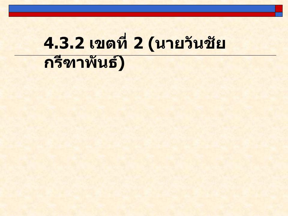 4.3.2 เขตที่ 2 ( นายวันชัย กรีฑาพันธ์ )