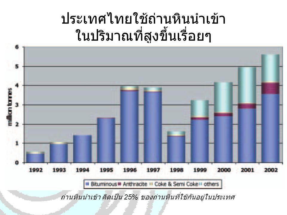 ประเทศไทยใช้ถ่านหินนำเข้า ในปริมาณที่สูงขึ้นเรื่อยๆ ถ่านหินนำเข้า คิดเป็น 25% ของถ่านหินที่ใช้กันอยู่ในประเทศ