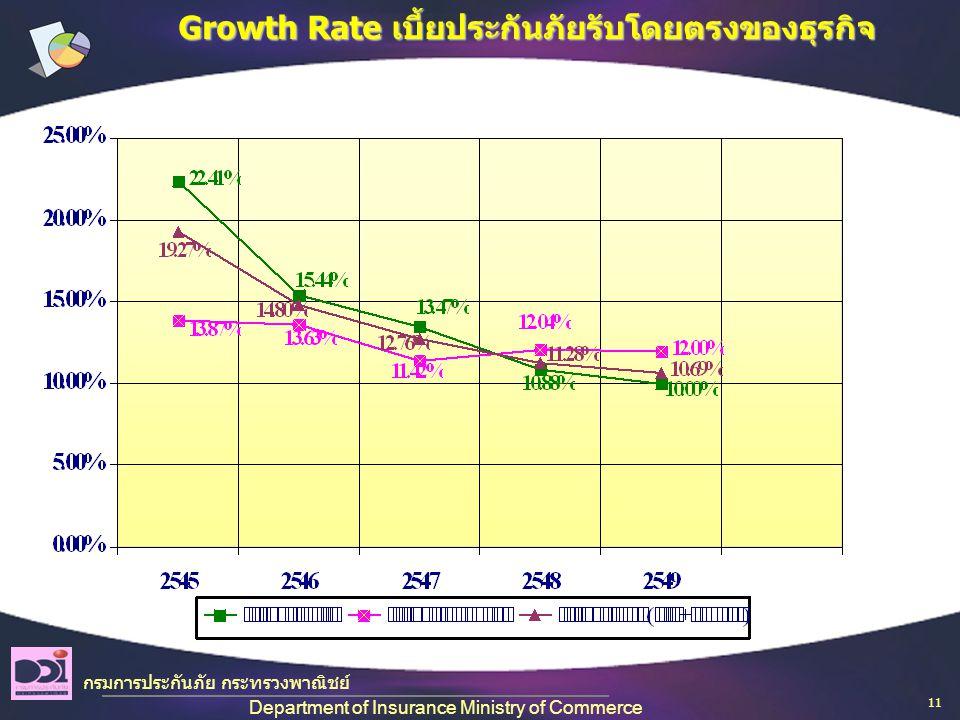 กรมการประกันภัย กระทรวงพาณิชย์ Department of Insurance Ministry of Commerce Growth Rate เบี้ยประกันภัยรับโดยตรงของธุรกิจ 11