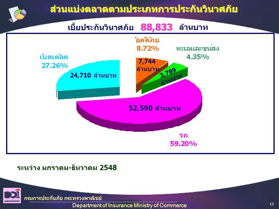 กรมการประกันภัย กระทรวงพาณิชย์ Department of Insurance Ministry of Commerce ส่วนแบ่งตลาดตามประเภทการประกันวินาศภัย ระหว่าง มกราคม-ธันวาคม 2548 52,590 ล้านบาท 24,710 ล้านบาท 7,744 ล้านบาท 3,789 ล้านบาท เบี้ยประกันวินาศภัย ล้านบาท88,833 13