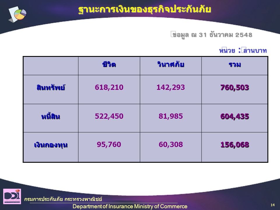 ชีวิตวินาศภัยรวม สินทรัพย์ 618,210142,293760,503 หนี้สิน 522,45081,985604,435 เงินกองทุน 95,76060,308156,068 หน่วย : ล้านบาท ข้อมูล ณ 31 ธันวาคม 2548 กรมการประกันภัย กระทรวงพาณิชย์ Department of Insurance Ministry of Commerce ฐานะการเงินของธุรกิจประกันภัย 14
