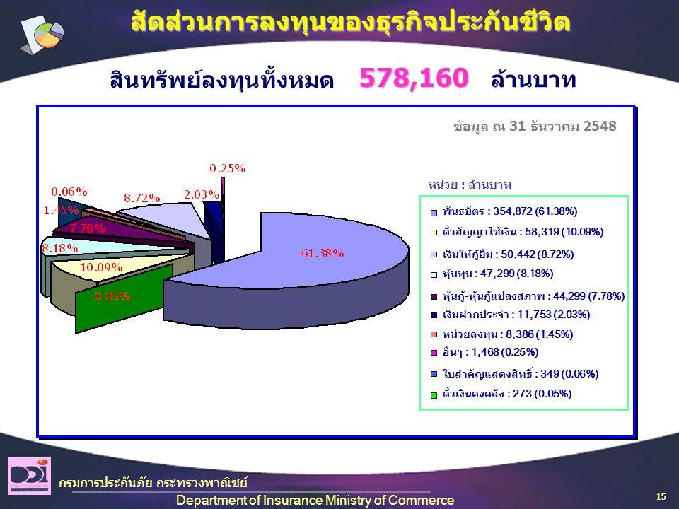 สัดส่วนการลงทุนของธุรกิจประกันชีวิต สินทรัพย์ลงทุนทั้งหมด ล้านบาท578,160 ข้อมูล ณ 31 ธันวาคม 2548 หน่วย : ล้านบาท กรมการประกันภัย กระทรวงพาณิชย์ Department of Insurance Ministry of Commerce พันธบัตร : 354,872 (61.38%) ตั๋วสัญญาใช้เงิน : 58,319 (10.09%) เงินให้กู้ยืม : 50,442 (8.72%) หุ้นทุน : 47,299 (8.18%) หุ้นกู้ - หุ้นกู้แปลงสภาพ : 44,299 (7.78%) เงินฝากประจำ : 11,753 (2.03%) หน่วยลงทุน : 8,386 (1.45%) อื่นๆ : 1,468 (0.25%) ใบสำคัญแสดงสิทธิ์ : 349 (0.06%) ตั๋วเงินคงคลัง : 273 (0.05%) 15
