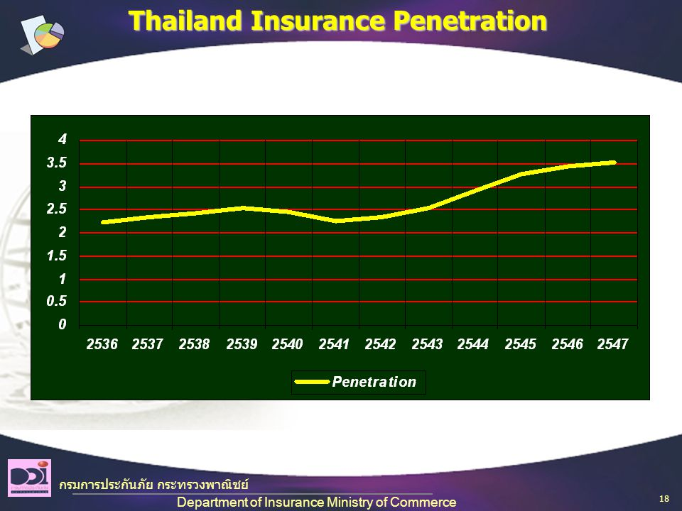 Thailand Insurance Penetration กรมการประกันภัย กระทรวงพาณิชย์ Department of Insurance Ministry of Commerce 18
