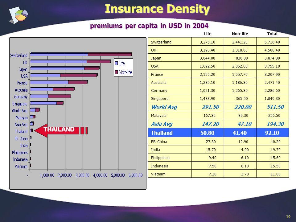 Insurance Density LifeNon-lifeTotal Switzerland 3,275.10 2,441.20 5,716.40 UK 3,190.40 1,318.00 4,508.40 Japan 3,044.00 830.80 3,874.80 USA 1,692.50 2,062.60 3,755.10 France 2,150.20 1,057.70 3,207.90 Australia 1,285.10 1,186.30 2,471.40 Germany 1,021.30 1,265.30 2,286.60 Singapore 1,483.90 365.50 1,849.30 World Avg 291.50 220.00 511.50 Malaysia 167.30 89.30 256.50 Asia Avg 147.20 47.10 194.30 Thailand 50.80 41.40 92.10 PR China 27.30 12.90 40.20 India 15.70 4.00 19.70 Philippines 9.40 6.10 15.60 Indonesia 7.50 8.10 15.50 Vietnam 7.30 3.70 11.00 THAILAND premiums per capita in USD in 2004 19