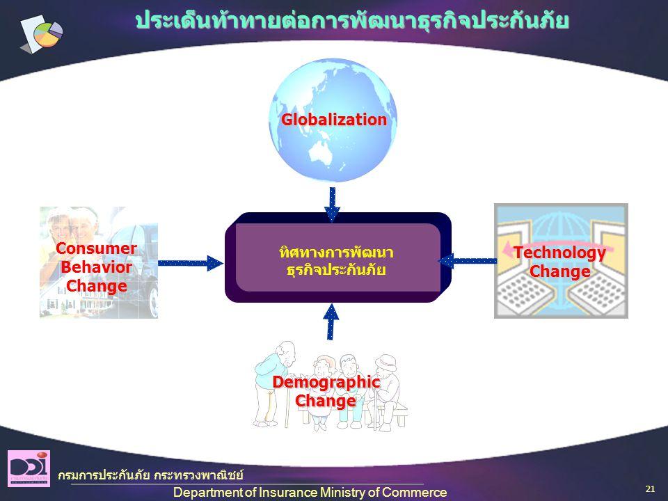 ประเด็นท้าทายต่อการพัฒนาธุรกิจประกันภัย Globalization Technology Change Demographic Change ทิศทางการพัฒนา ธุรกิจประกันภัย Consumer Behavior Change กรมการประกันภัย กระทรวงพาณิชย์ Department of Insurance Ministry of Commerce 21