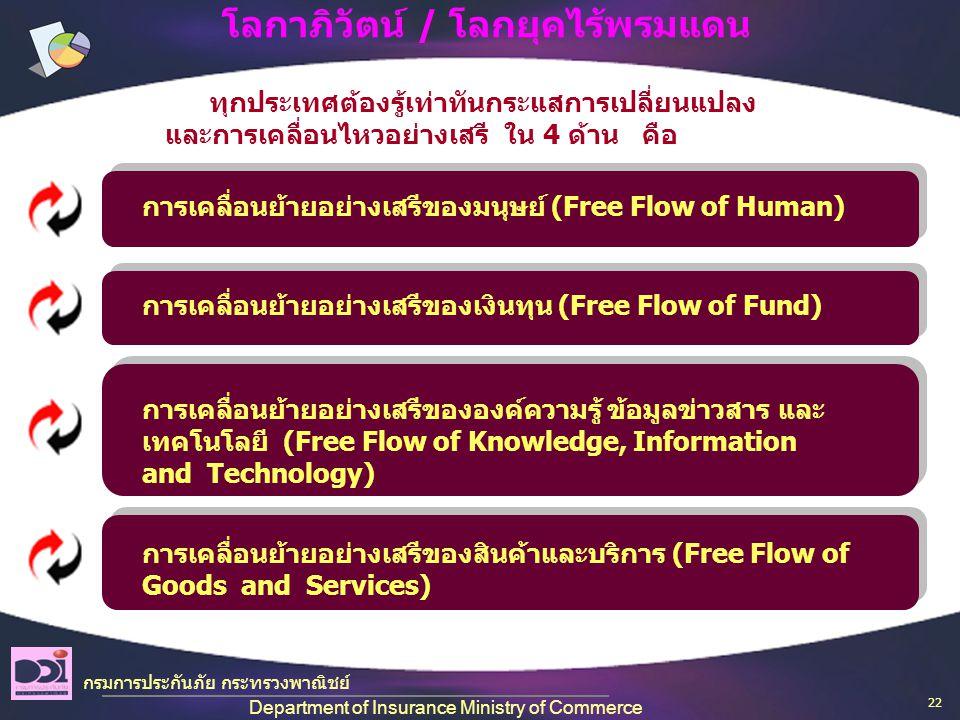 กรมการประกันภัย กระทรวงพาณิชย์ Department of Insurance Ministry of Commerce โลกาภิวัตน์ / โลกยุคไร้พรมแดน การเคลื่อนย้ายอย่างเสรีของมนุษย์ (Free Flow of Human) ทุกประเทศต้องรู้เท่าทันกระแสการเปลี่ยนแปลง และการเคลื่อนไหวอย่างเสรี ใน 4 ด้าน คือ การเคลื่อนย้ายอย่างเสรีของเงินทุน (Free Flow of Fund) การเคลื่อนย้ายอย่างเสรีขององค์ความรู้ ข้อมูลข่าวสาร และ เทคโนโลยี (Free Flow of Knowledge, Information and Technology) การเคลื่อนย้ายอย่างเสรีของสินค้าและบริการ (Free Flow of Goods and Services) 22