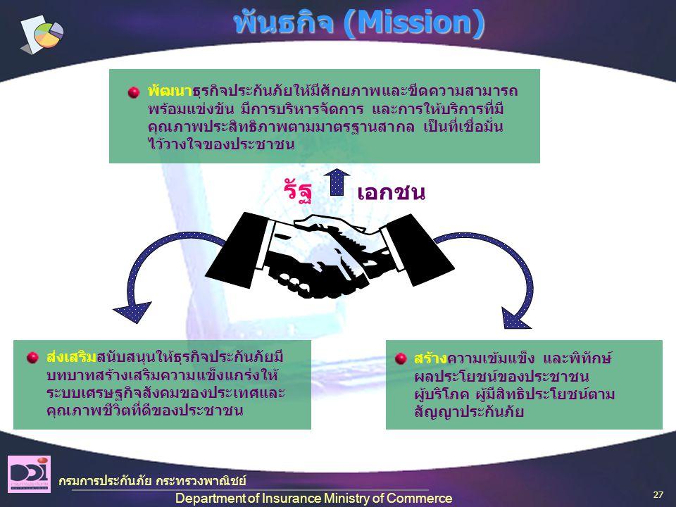 พันธกิจ (Mission) พัฒนาธุรกิจประกันภัยให้มีศักยภาพและขีดความสามารถ พร้อมแข่งขัน มีการบริหารจัดการ และการให้บริการที่มี คุณภาพประสิทธิภาพตามมาตรฐานสากล เป็นที่เชื่อมั่น ไว้วางใจของประชาชน ส่งเสริมสนับสนุนให้ธุรกิจประกันภัยมี บทบาทสร้างเสริมความแข็งแกร่งให้ ระบบเศรษฐกิจสังคมของประเทศและ คุณภาพชีวิตที่ดีของประชาชน สร้างความเข้มแข็ง และพิทักษ์ ผลประโยชน์ของประชาชน ผู้บริโภค ผู้มีสิทธิประโยชน์ตาม สัญญาประกันภัย กรมการประกันภัย กระทรวงพาณิชย์ Department of Insurance Ministry of Commerce รัฐ เอกชน 27