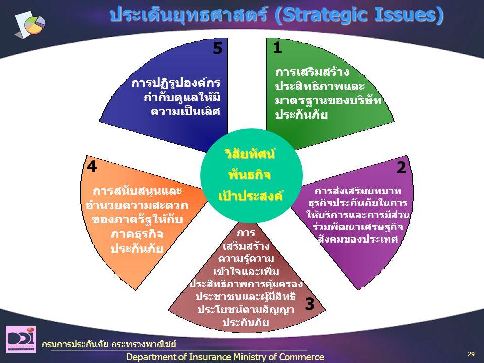 กรมการประกันภัย กระทรวงพาณิชย์ Department of Insurance Ministry of Commerce ประเด็นยุทธศาสตร์ (Strategic Issues) การเสริมสร้าง ประสิทธิภาพและ มาตรฐานของบริษัท ประกันภัย การส่งเสริมบทบาท ธุรกิจประกันภัยในการ ให้บริการและการมีส่วน ร่วมพัฒนาเศรษฐกิจ สังคมของประเทศ การ เสริมสร้าง ความรู้ความ เข้าใจและเพิ่ม ประสิทธิภาพการคุ้มครอง ประชาชนและผู้มีสิทธิ ประโยชน์ตามสัญญา ประกันภัย การสนับสนุนและ อำนวยความสะดวก ของภาครัฐให้กับ ภาคธุรกิจ ประกันภัย การปฏิรูปองค์กร กำกับดูแลให้มี ความเป็นเลิศ วิสัยทัศน์ พันธกิจ เป้าประสงค์ 1 5 4 3 2 29