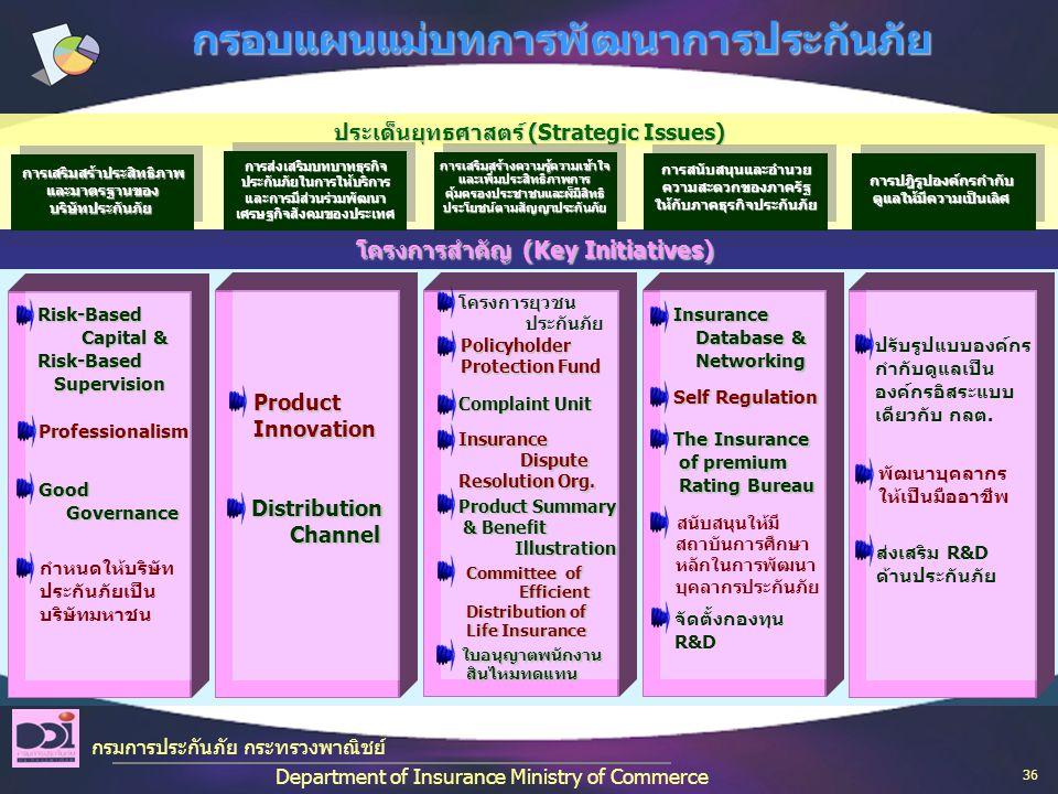 ประเด็นยุทธศาสตร์ (Strategic Issues) โครงการสำคัญ (Key Initiatives) Complaint Unit Complaint Unit Insurance Dispute Resolution Org.