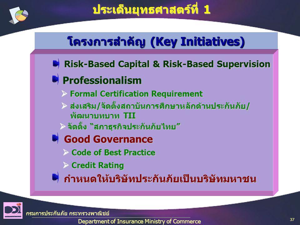 กรมการประกันภัย กระทรวงพาณิชย์ Department of Insurance Ministry of Commerce ประเด็นยุทธศาสตร์ที่ 1  ส่งเสริม/จัดตั้งสถาบันการศึกษาหลักด้านประกันภัย/ พัฒนาบทบาท TII  ส่งเสริม/จัดตั้งสถาบันการศึกษาหลักด้านประกันภัย/ พัฒนาบทบาท TII  จัดตั้ง สภาธุรกิจประกันภัยไทย  จัดตั้ง สภาธุรกิจประกันภัยไทย  Formal Certification Requirement  Formal Certification Requirement  Code of Best Practice  Code of Best Practice  Credit Rating  Credit Rating โครงการสำคัญ (Key Initiatives) Professionalism Professionalism Good Governance Good Governance กำหนดให้บริษัทประกันภัยเป็นบริษัทมหาชน กำหนดให้บริษัทประกันภัยเป็นบริษัทมหาชน Risk-Based Capital & Risk-Based Supervision Risk-Based Capital & Risk-Based Supervision 37
