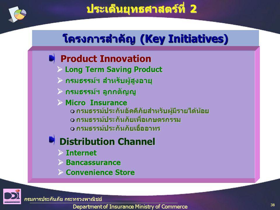 กรมการประกันภัย กระทรวงพาณิชย์ Department of Insurance Ministry of Commerce ประเด็นยุทธศาสตร์ที่ 2 โครงการสำคัญ (Key Initiatives) Product Innovation Product Innovation Distribution Channel Distribution Channel  Micro Insurance  Micro Insurance  กรมธรรม์ฯ สำหรับผู้สูงอายุ  กรมธรรม์ฯ สำหรับผู้สูงอายุ  Internet  Internet  Bancassurance  Bancassurance  Convenience Store  Convenience Store  กรมธรรม์ฯ ลูกกตัญญู  กรมธรรม์ฯ ลูกกตัญญู  กรมธรรม์ประกันอัคคีภัยสำหรับผู้มีรายได้น้อย  Long Term Saving Product  Long Term Saving Product  กรมธรรม์ประกันภัยเพื่อเกษตรกรรม  กรมธรรม์ประกันภัยเอื้ออาทร 38