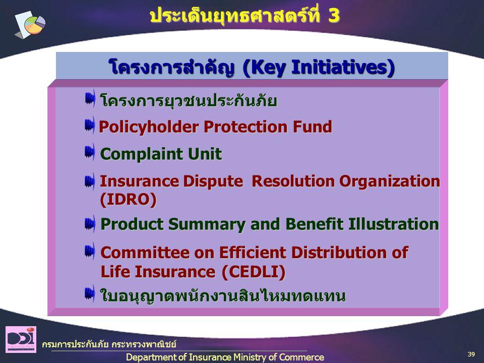 กรมการประกันภัย กระทรวงพาณิชย์ Department of Insurance Ministry of Commerce ประเด็นยุทธศาสตร์ที่ 3 โครงการยุวชนประกันภัย โครงการยุวชนประกันภัย Policyholder Protection Fund Policyholder Protection Fund Committee on Efficient Distribution of Life Insurance (CEDLI) Committee on Efficient Distribution of Life Insurance (CEDLI) Complaint Unit Complaint Unit Insurance Dispute Resolution Organization (IDRO) Insurance Dispute Resolution Organization (IDRO) Product Summary and Benefit Illustration Product Summary and Benefit Illustration ใบอนุญาตพนักงานสินไหมทดแทน ใบอนุญาตพนักงานสินไหมทดแทน โครงการสำคัญ (Key Initiatives) 39