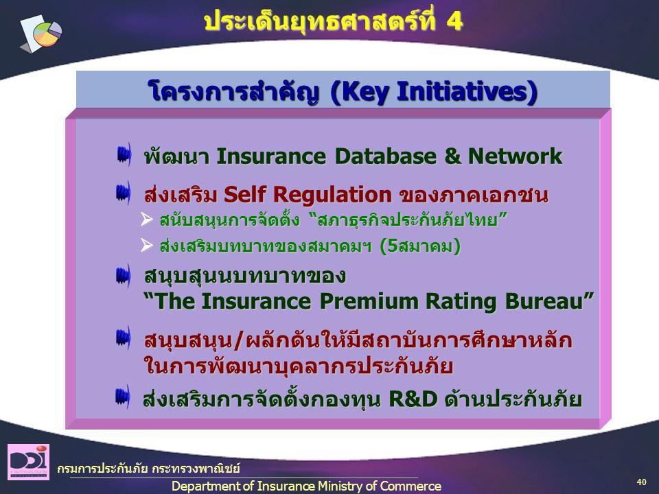 กรมการประกันภัย กระทรวงพาณิชย์ Department of Insurance Ministry of Commerce ประเด็นยุทธศาสตร์ที่ 4 พัฒนา Insurance Database & Network พัฒนา Insurance Database & Network ส่งเสริม Self Regulation ของภาคเอกชน ส่งเสริม Self Regulation ของภาคเอกชน สนุบสุนนบทบาทของ The Insurance Premium Rating Bureau สนุบสุนนบทบาทของ The Insurance Premium Rating Bureau สนุบสนุน/ผลักดันให้มีสถาบันการศึกษาหลัก ในการพัฒนาบุคลากรประกันภัย สนุบสนุน/ผลักดันให้มีสถาบันการศึกษาหลัก ในการพัฒนาบุคลากรประกันภัย โครงการสำคัญ (Key Initiatives)  สนับสนุนการจัดตั้ง สภาธุรกิจประกันภัยไทย  สนับสนุนการจัดตั้ง สภาธุรกิจประกันภัยไทย  ส่งเสริมบทบาทของสมาคมฯ (5สมาคม)  ส่งเสริมบทบาทของสมาคมฯ (5สมาคม) ส่งเสริมการจัดตั้งกองทุน R&D ด้านประกันภัย ส่งเสริมการจัดตั้งกองทุน R&D ด้านประกันภัย 40