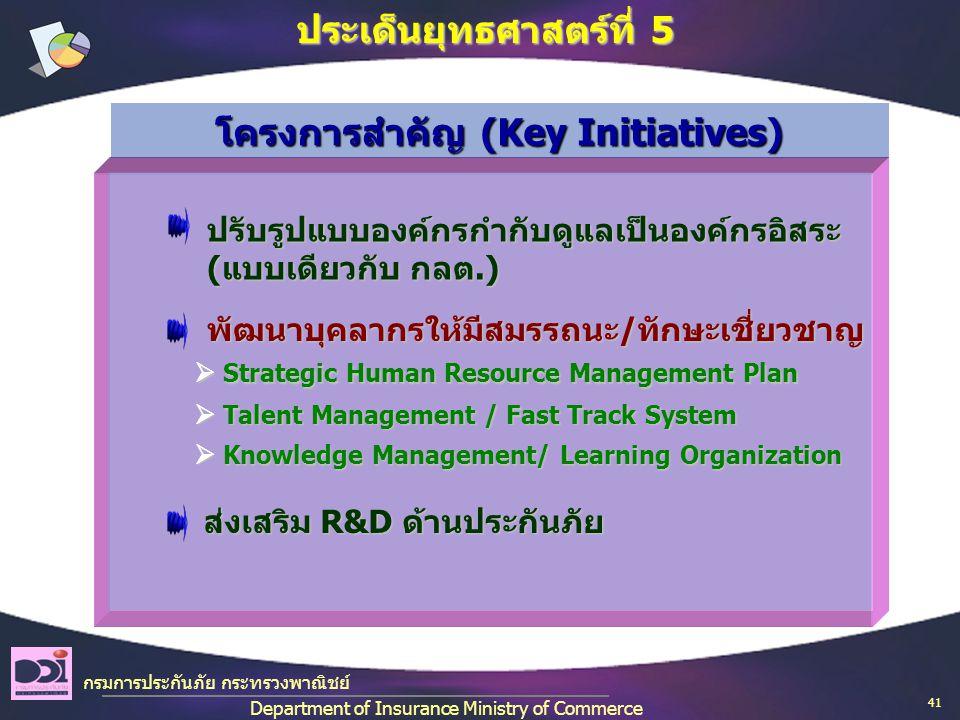 กรมการประกันภัย กระทรวงพาณิชย์ Department of Insurance Ministry of Commerce ประเด็นยุทธศาสตร์ที่ 5 ปรับรูปแบบองค์กรกำกับดูแลเป็นองค์กรอิสระ (แบบเดียวกับ กลต.) ปรับรูปแบบองค์กรกำกับดูแลเป็นองค์กรอิสระ (แบบเดียวกับ กลต.) พัฒนาบุคลากรให้มีสมรรถนะ/ทักษะเชี่ยวชาญ พัฒนาบุคลากรให้มีสมรรถนะ/ทักษะเชี่ยวชาญ ส่งเสริม R&D ด้านประกันภัย ส่งเสริม R&D ด้านประกันภัย  Strategic Human Resource Management Plan  Strategic Human Resource Management Plan  Talent Management / Fast Track System  Talent Management / Fast Track System  Knowledge Management/ Learning Organization  Knowledge Management/ Learning Organization โครงการสำคัญ (Key Initiatives) 41