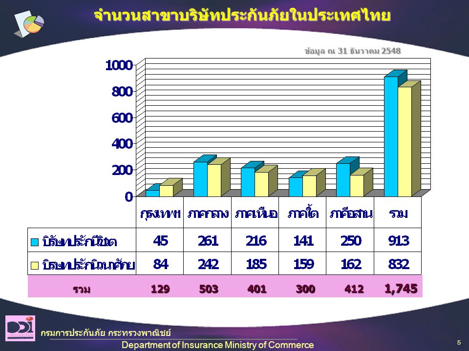 ข้อมูล ณ 31 ธันวาคม 2548 รวม1295034013004121,745จำนวนสาขาบริษัทประกันภัยในประเทศไทย กรมการประกันภัย กระทรวงพาณิชย์ Department of Insurance Ministry of Commerce 5